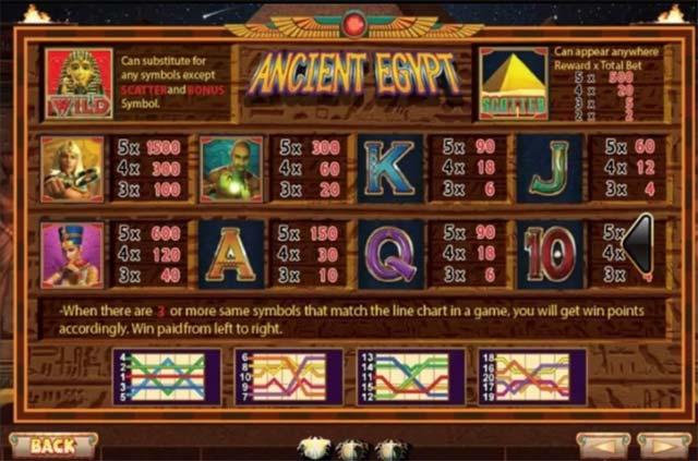 สัญลักษณ์ในเกม Ancient Egypt