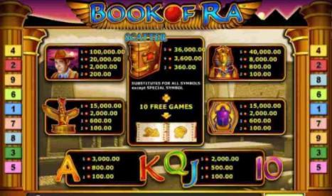 อัตราการจ่ายเงิน Book of Ra