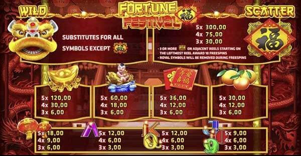 การจ่ายเงินรางวัล Fortune Festival