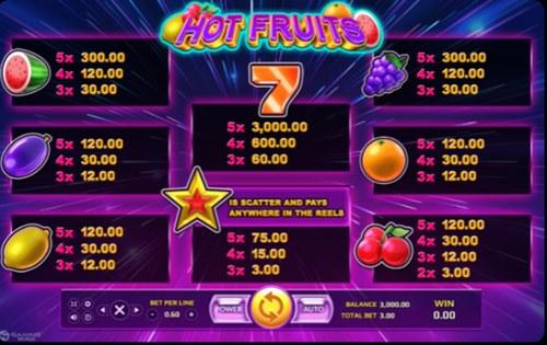 อัตราการจ่ายเงินในเกม Hot Fruits
