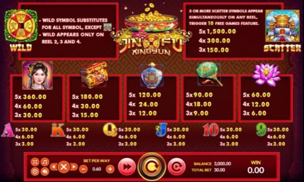 อัตราการจ่ายเงินในเกม Jin Fu Xing Yun