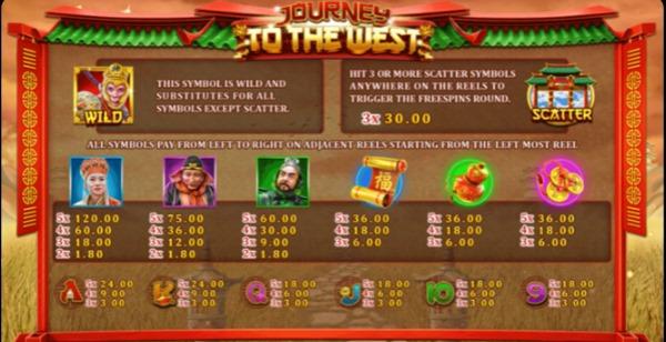 อัตราการจ่ายเงินในเกม Journey To The West