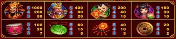 อ้ตราการจ่ายเงินในเกม Lucky God