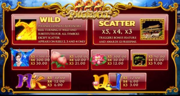 อัตราการจ่ายเงินในเกม Phoenix 888gw