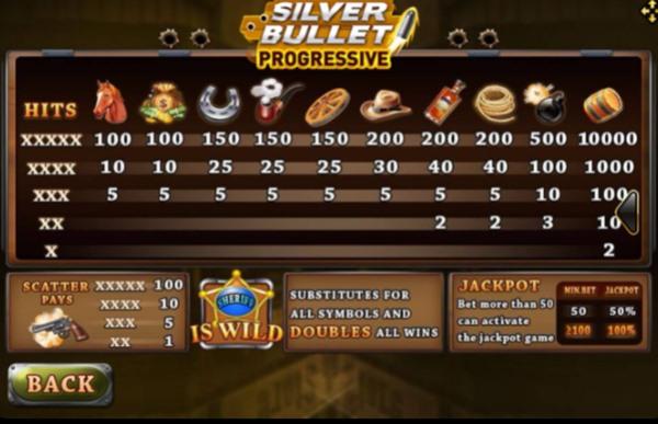 อัตราการจ่ายเงินในเกม Silver bulletplus