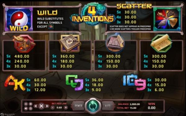 อัตราการจ่ายเงินในเกม The Four Invention