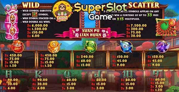 อัตราการจ่าย เกม Xuan Pu Lian Huan