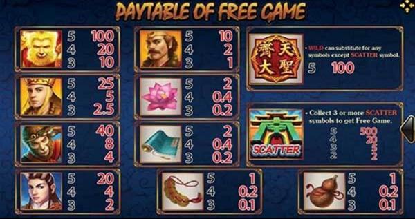 สัญลักษณ์ของเกม Monkey King