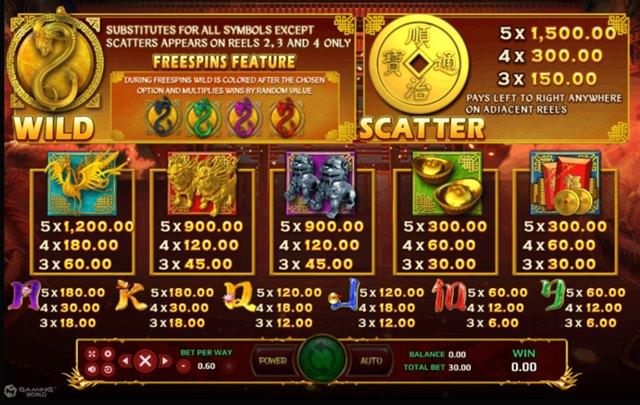 สัญลักษณ์และอัตราการจ่าย Four Dragons