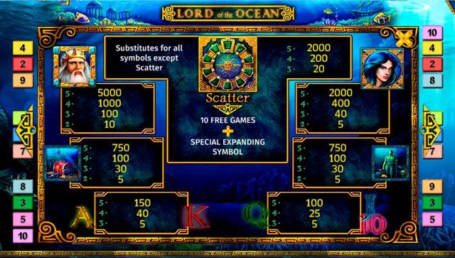 สัญลักษณ์ภายในเกมและอัตราการจ่าย สล็อต Lord Of The Ocean